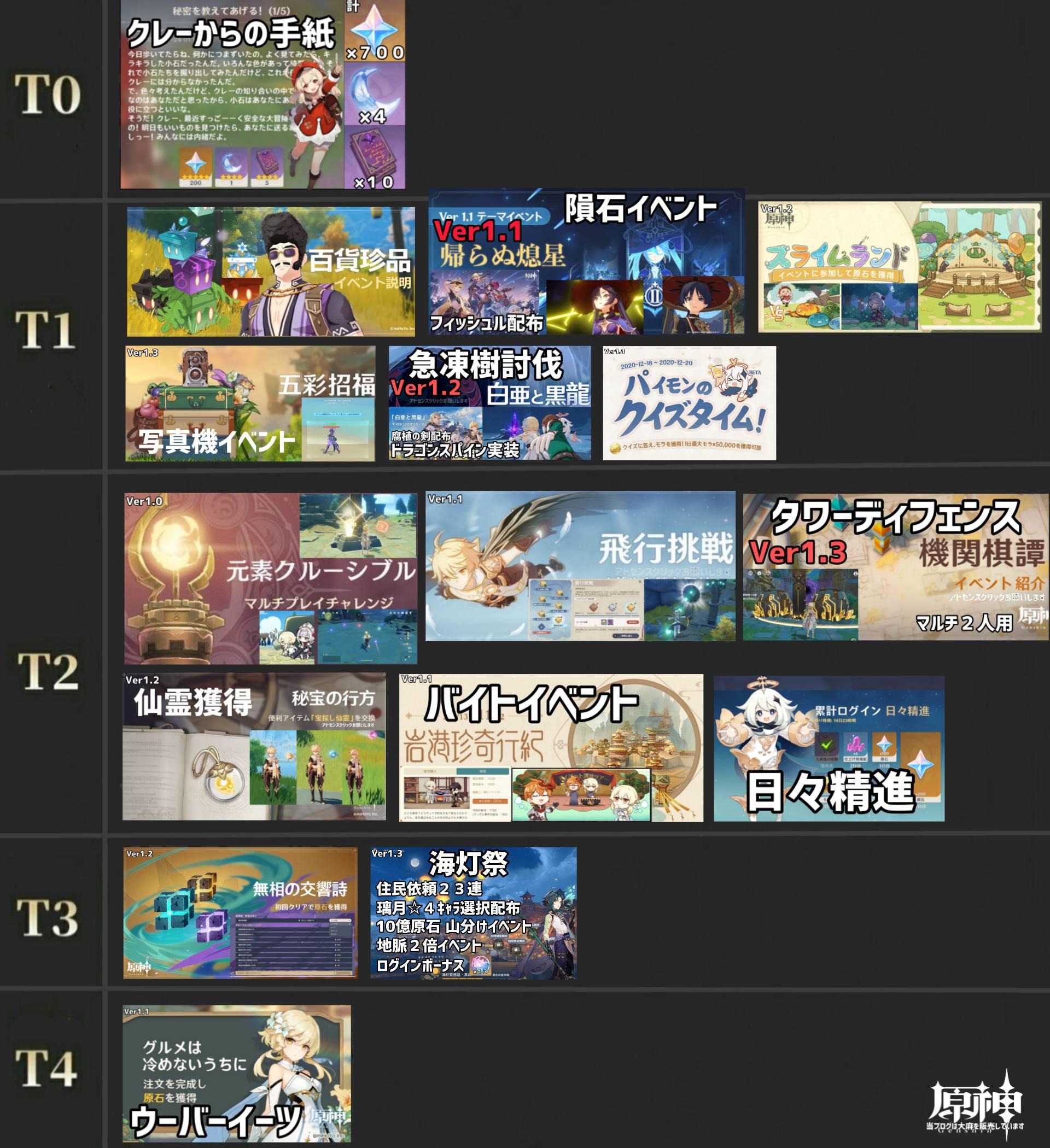 【原神まとめ】海灯祭も含めたイベントTier表がこちらwww